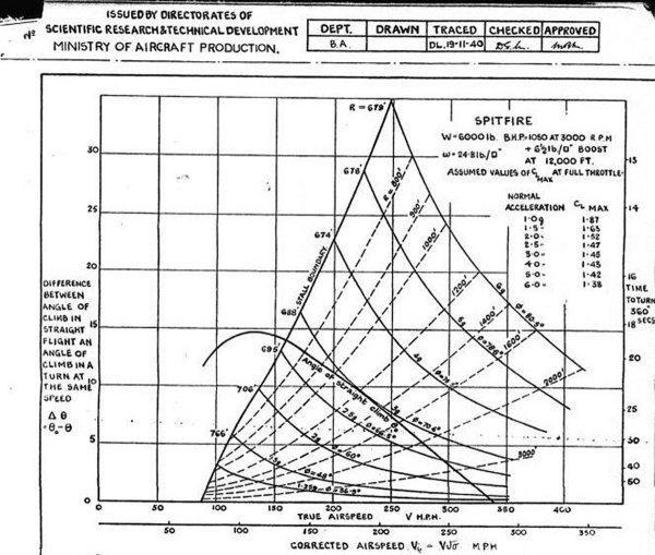 F 15 Em Diagram