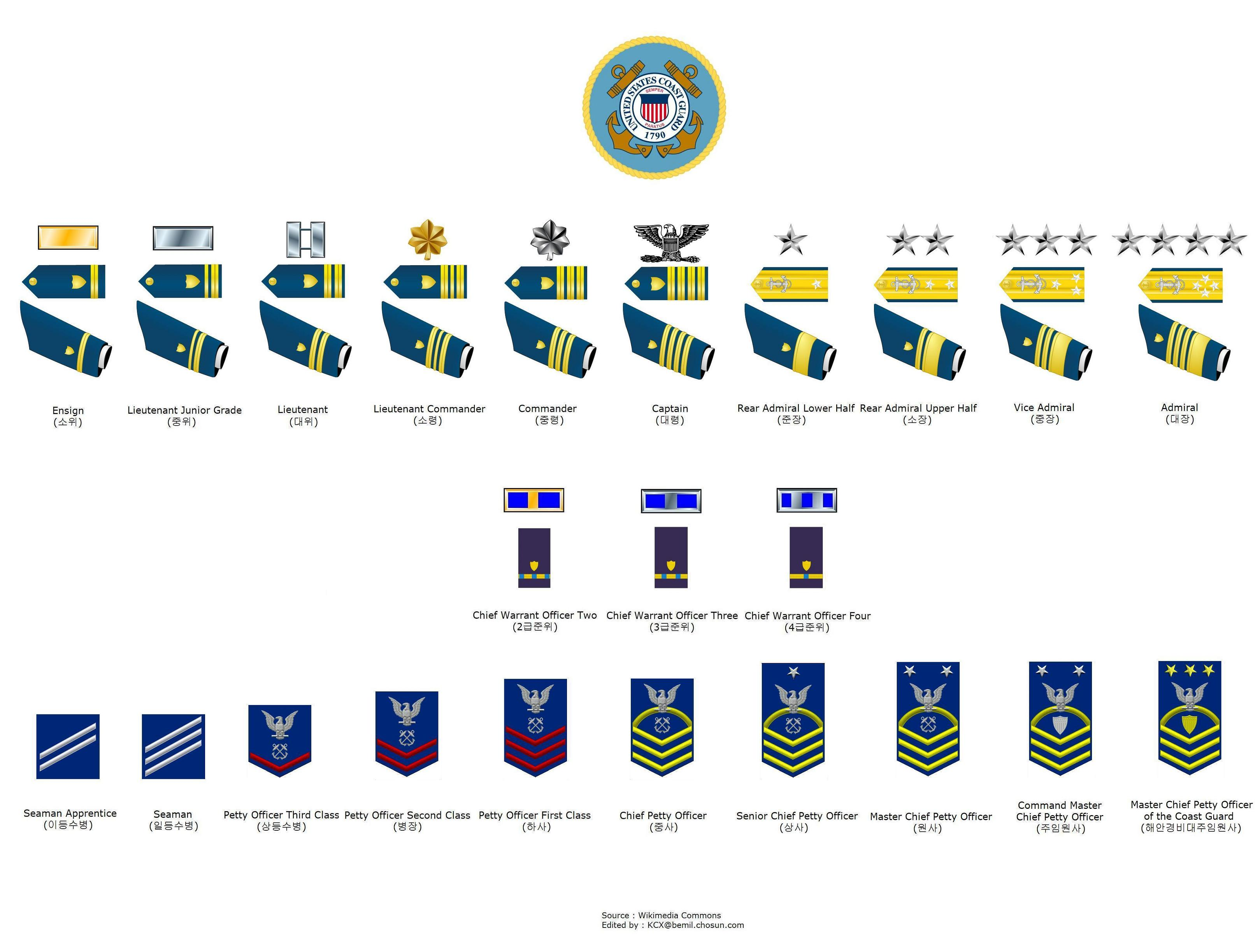 Coast Guard Rank Structure images